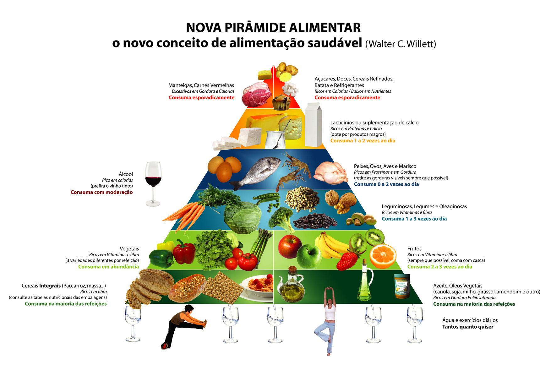 Tabela de alimentação saudável