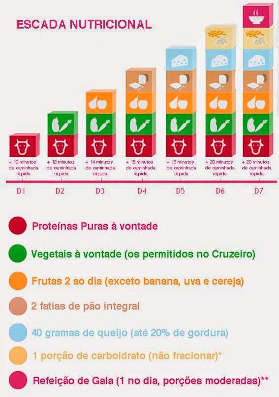 fases detalhadas da dieta dukan